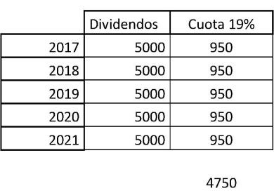 tabla dividendos